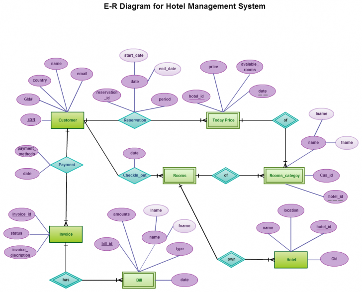 Permalink to Entity Relationship In A Hotel Management System | Entity pertaining to Er Diagram Hospital Management System