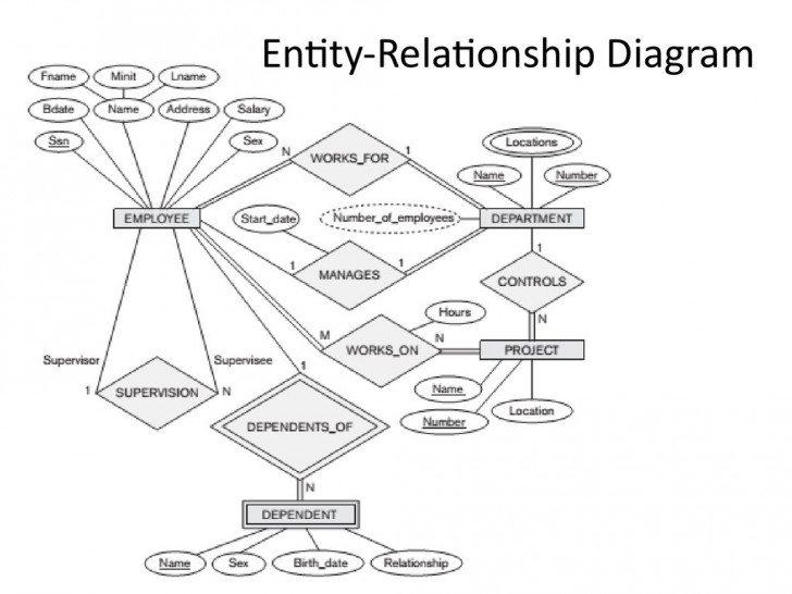 Permalink to Entity Relationship Mapping – Mapping Entity Relationship inside Entity Relationship Mapping