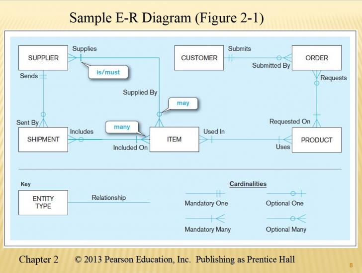 Permalink to Er Diagram Optional Relationship