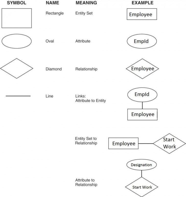 Permalink to Entity-Relationship Model – Dbms Internals . . . intended for Er Diagram Interview Questions