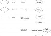 Entity-Relationship Model – Dbms Internals . . . regarding Er Diagram Diamond