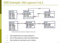 Entity Relationship Model: E-R Modeling – Ppt Download for Erd Dbms