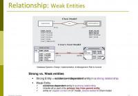 Entity Relationship Model: E-R Modeling – Ppt Download with Weak Relationship Database