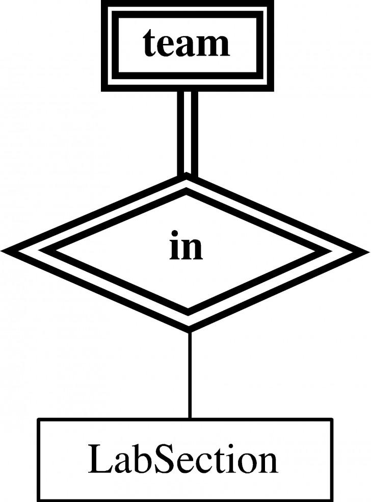 Permalink to Entity-Relationship Model in Er Diagram Diamond