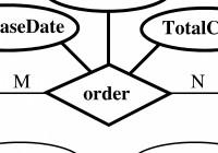 Entity-Relationship Model inside Er Diagram Composite Attribute