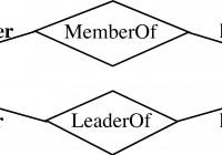 Entity-Relationship Model inside Er Diagram Weak Relationship