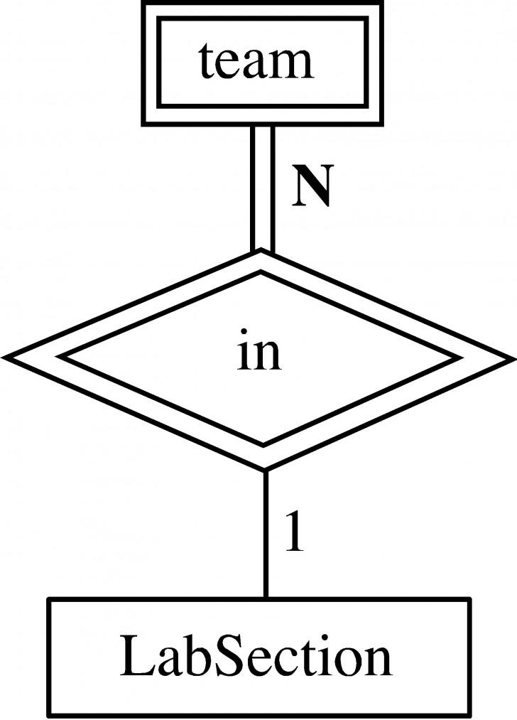 Permalink to Entity-Relationship Model inside Simbol Er Diagram Yg Berbentuk Elips