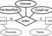 Entity-Relationship Model intended for Er Diagram M N Relationship