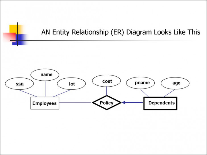 Permalink to Entity Relationship Model. (Lecture 1) – Презентация Онлайн in Er Diagram Lecture