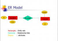 Entity Relationship Model. (Lecture 1) – Презентация Онлайн inside Er Diagram Netflix