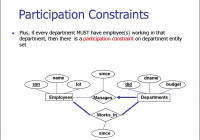 Entity Relationship Model. (Lecture 1) – Online Presentation