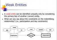 Entity Relationship Model. (Lecture 1) – Online Presentation inside Er Diagram Thick Line