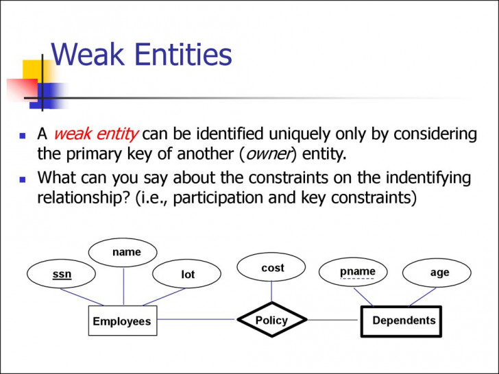 Permalink to Entity Relationship Model. (Lecture 1) – Online Presentation inside Er Diagram Thick Line