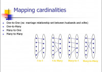 Entity Relationship Model. (Lecture 1) – Online Presentation regarding One To One Entity Relationship