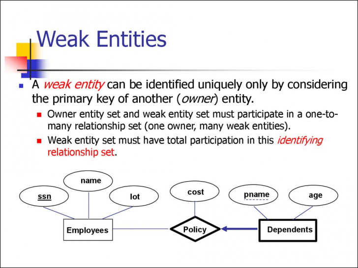 Permalink to Entity Relationship Model. (Lecture 1) – Online Presentation throughout Weak Entity Relationship Example