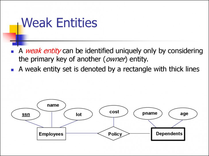Permalink to Entity Relationship Model. (Lecture 1) – Online Presentation throughout Weak Relationship Database