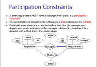 Entity Relationship Model. (Lecture 1) – Online Presentation with regard to Participation In Er Diagram