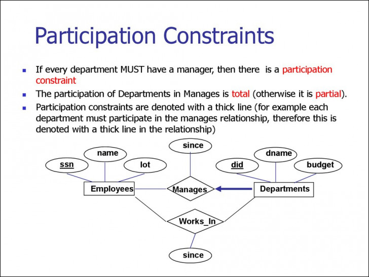 Permalink to Entity Relationship Model. (Lecture 1) – Online Presentation with regard to Participation In Er Diagram