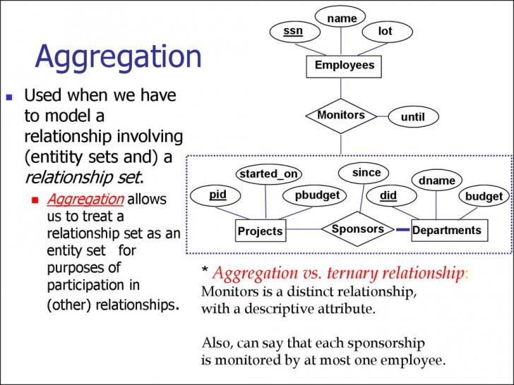 Permalink to Entity Relationship Model. (Lecture 1) – Online Presentation within Er Diagram Entity Set
