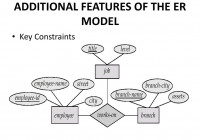 Entity – Relationship Model – Ppt Download inside Features Of Er Model In Dbms