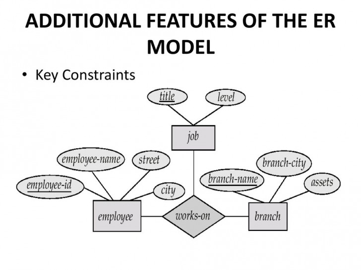 Permalink to Entity – Relationship Model – Ppt Download inside Features Of Er Model In Dbms