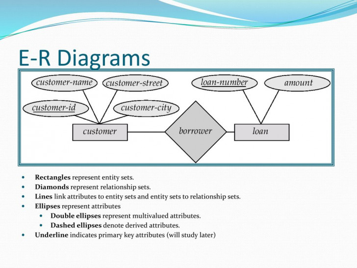 Permalink to Entity-Relationship Model – Ppt Download intended for In An Er Diagram Double Rectangle Represents