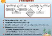 Entity-Relationship Model – Ppt Download pertaining to In An Er Diagram Double Rectangle Represents