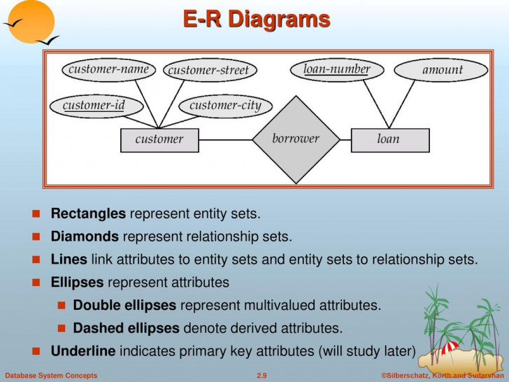 Permalink to Entity-Relationship Model – Ppt Download pertaining to In An Er Diagram Double Rectangle Represents