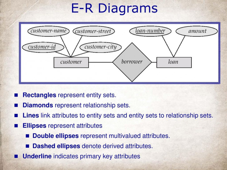 Permalink to Entity-Relationship Model – Ppt Download throughout In An Er Diagram Double Rectangle Represents