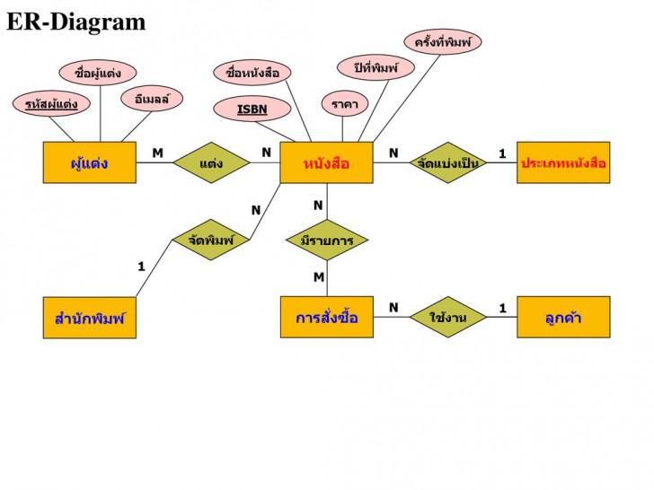 Permalink to Entity – Relationship Model – Ppt ดาวน์โหลด intended for Er Diagram N คือ