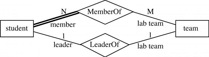 Permalink to Entity-Relationship Model regarding Er Diagram Diamond