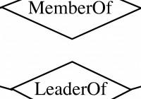 Entity-Relationship Model regarding Er Diagram Level 1