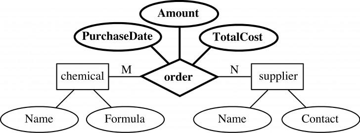 Permalink to Entity-Relationship Model throughout Simbol Er Diagram Yg Berbentuk Elips