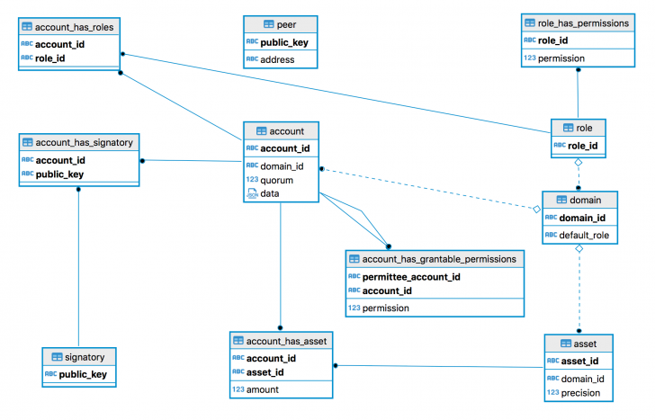 Permalink to Entity Relationship Model within Explain The Er Model With Example