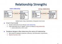 Entity Relationship Modeling – Ppt Download intended for Weak Relationship Database