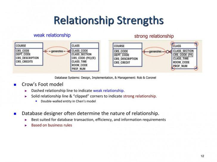 Permalink to Entity Relationship Modeling – Ppt Download intended for Weak Relationship Database