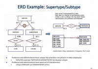 Entity Relationship Modeling – Ppt Download with Er Diagram Subtype