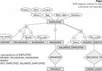 Entity-Relationship Modeling with Cardinality In Er Diagram Examples