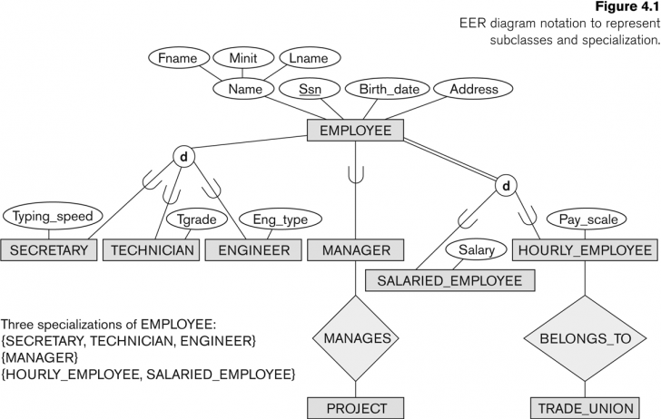 Permalink to Entity-Relationship Modeling with Cardinality In Er Diagram Examples