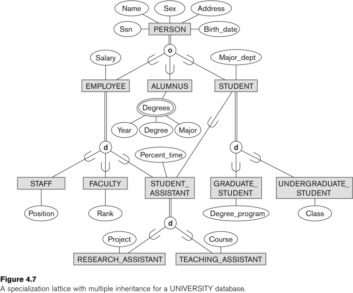 Permalink to Entity-Relationship Modeling with Er Diagram Overlapping
