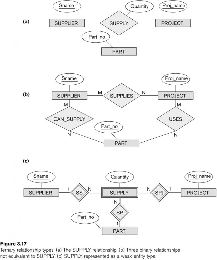 Permalink to Entity-Relationship Modeling within Er Cardinality