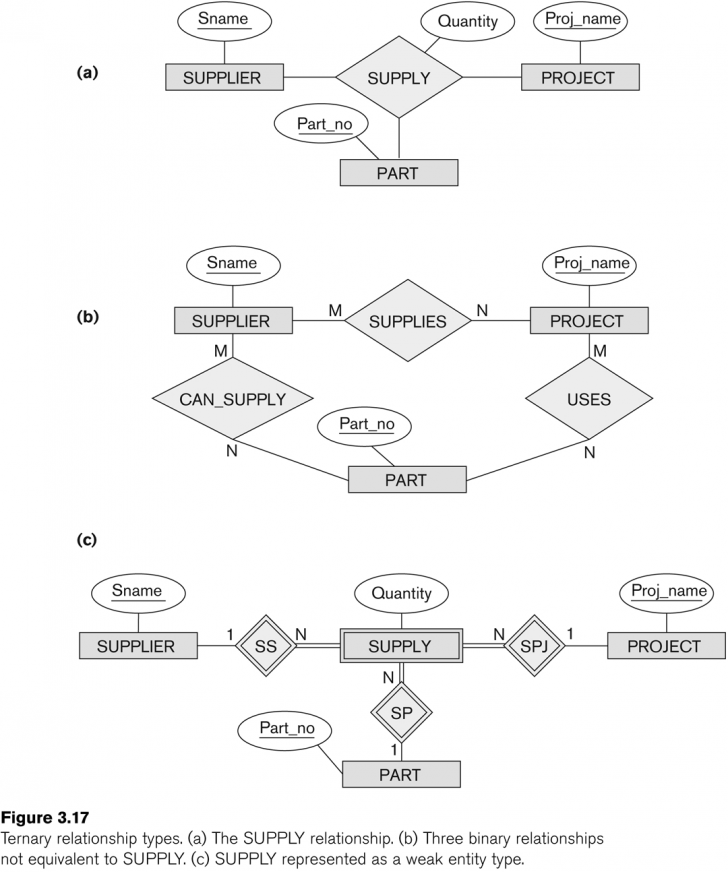 Permalink to Entity-Relationship Modeling within Er Diagramm M