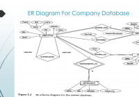 Entity/relationship Modelling – Ppt Download for Er Diagram Junction Table