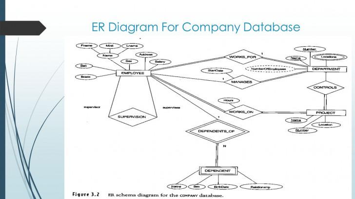 Permalink to Entity/relationship Modelling – Ppt Download for Er Diagram Junction Table