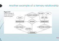 Entity/relationship Modelling – Ppt Download with Ternary Relationship In Er Diagram Examples