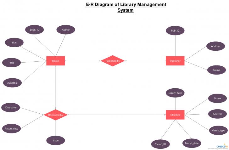Permalink to Er-Диаграмма Для Системы Управления Библиотекой Для regarding Er Diagram Book