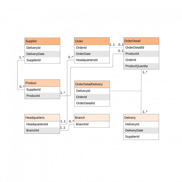 Permalink to Er Диаграмма Онлайн | Lucidchart regarding Er Diagram Salesforce