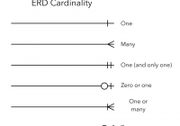 Er Diagram – Are The Relations And Cardinalities Correct for Erd Cardinality