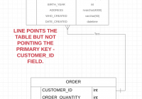 Er Diagram – Create Relationship Between Two Tables And throughout Er Diagram Multiple Primary Key
