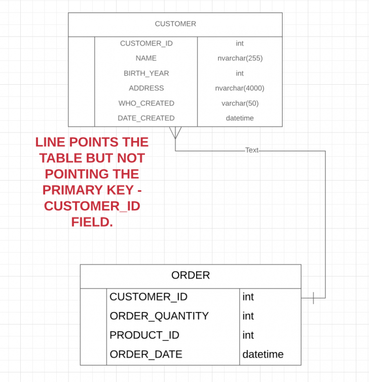 Permalink to Er Diagram – Create Relationship Between Two Tables And within Er Diagram Key